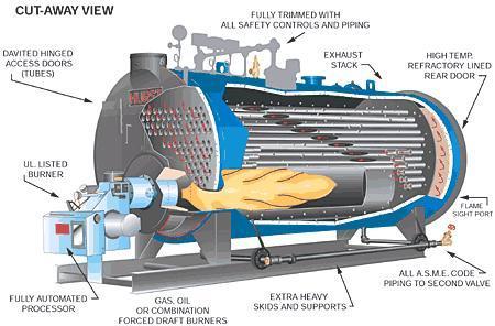 Boiler (Nồi hơi)
